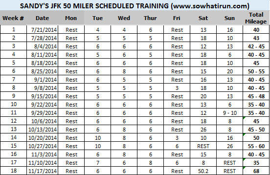 JFK50 Scheduled Training Plan